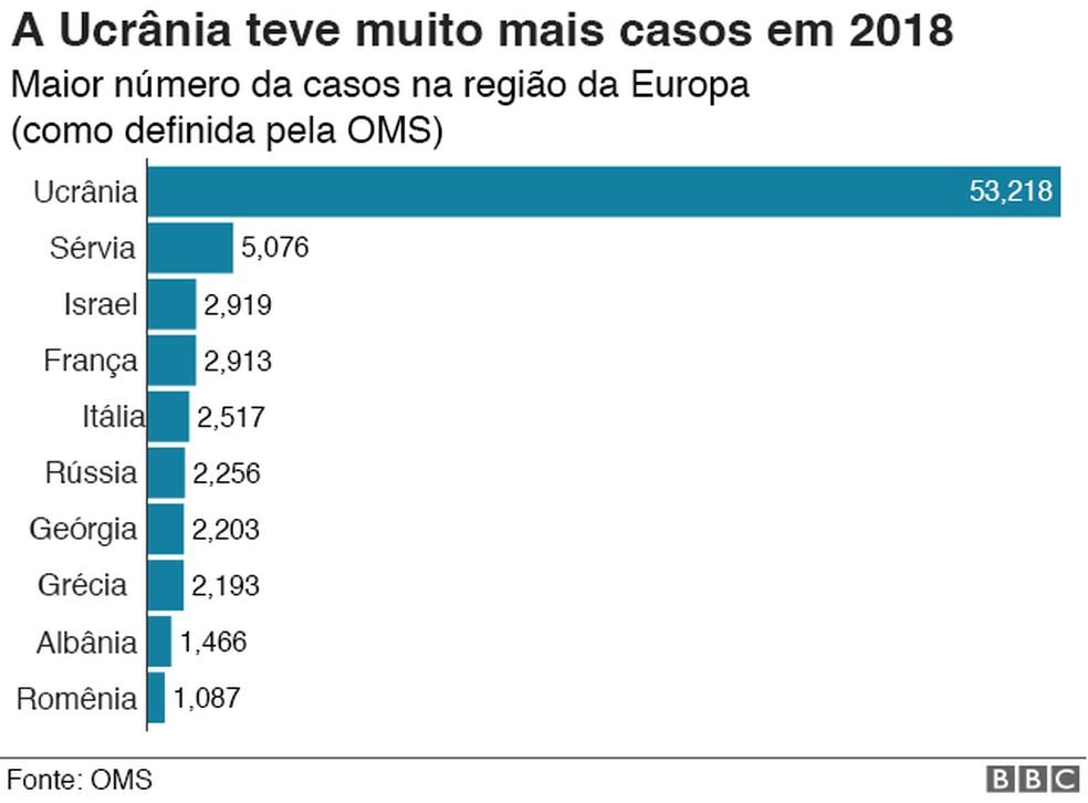 Europa foi a região que mais registrou casos de sarampo, de acordo com a OMS — Foto: BBC/Divulgação