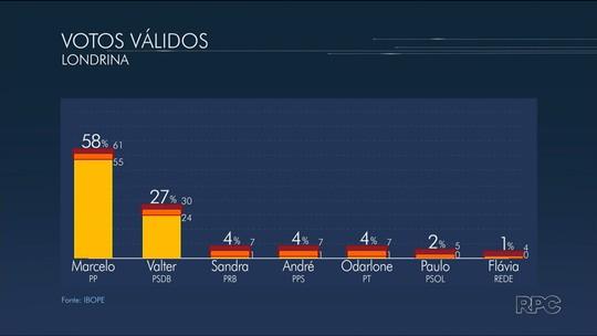 Ibope, votos válidos: Marcelo Belinati tem 58%, e Valter Orsi, 27%