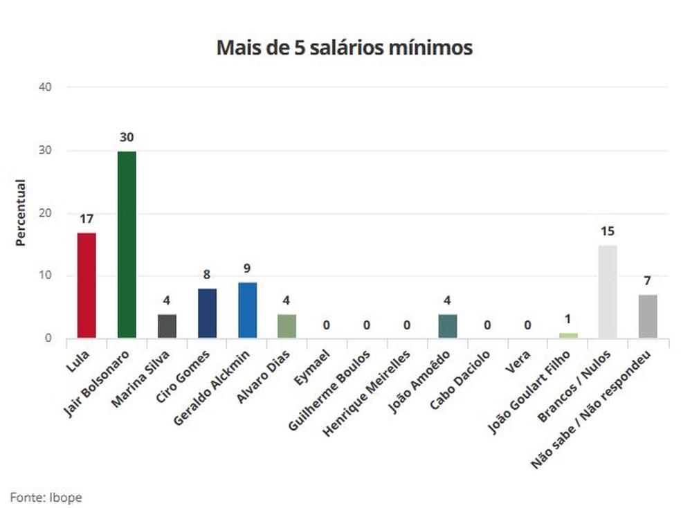 Pesquisa Ibope 21/8 para Presidência - mais de 5 salários mínimos (Foto: Arte/G1)