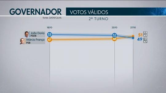 Datafolha em São Paulo, votos válidos: França, 51%; Doria, 49%