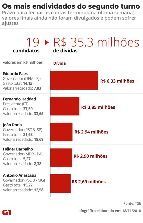 As maiores dívidas dos candidatos que foram ao 2º turno — Foto: Rodrigo Cunha/G1