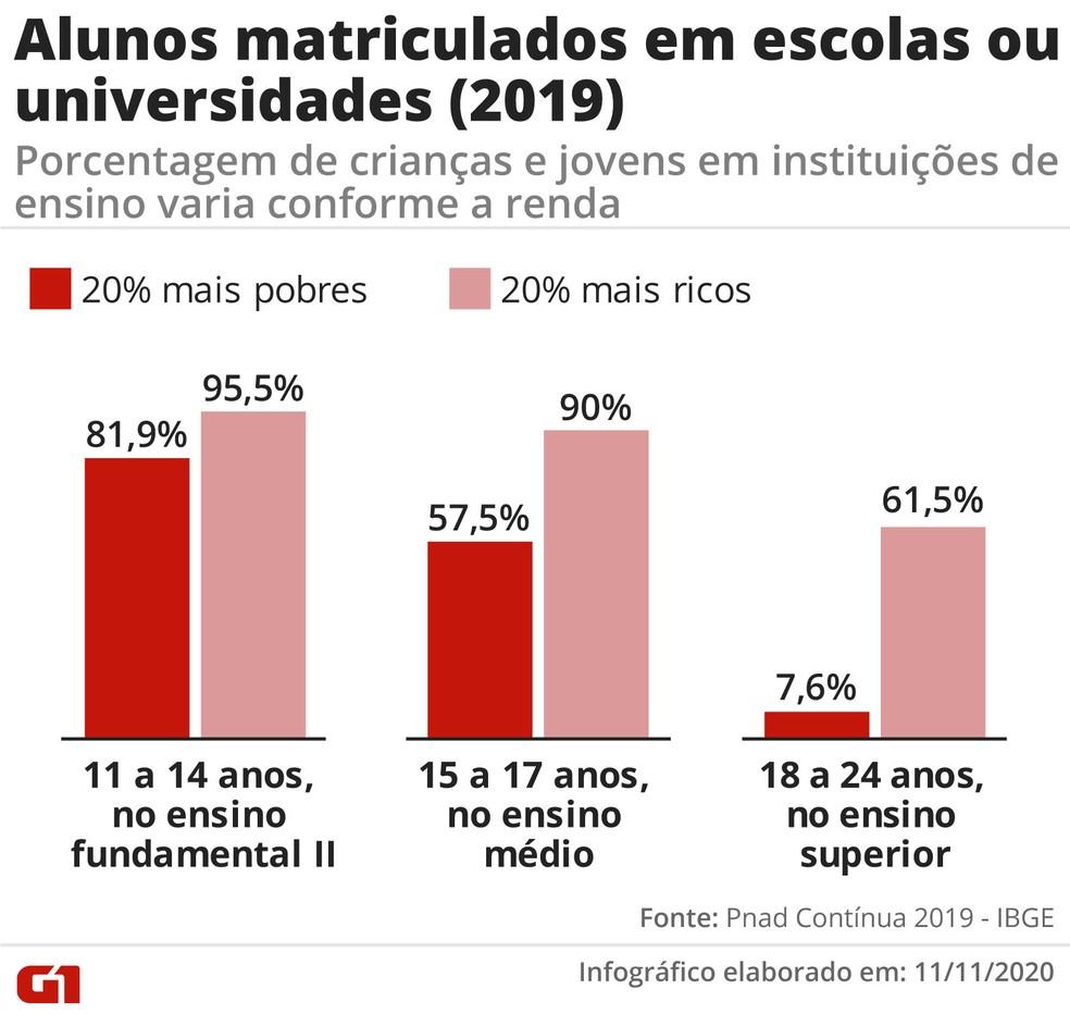 Gráfico mostra diferença na escolarização dos mais ricos e dos mais pobres — Foto: Arte/G1
