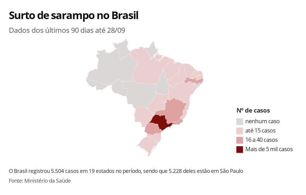 No período de 90 dias até 28 de setembro, 242 municípios de 19 estados brasileiros tinham registrado pelo menos 1 caso de sarampo; 173 desses municípios e 97% dos casos estão em São Paulo — Foto: Ana Carolina Moreno/G1
