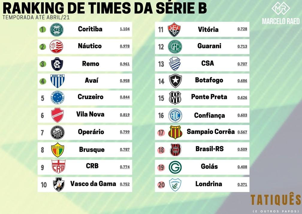 Ranking de Times da Série B - temporada até Abril — Foto: (arte: Marcelo Raed)