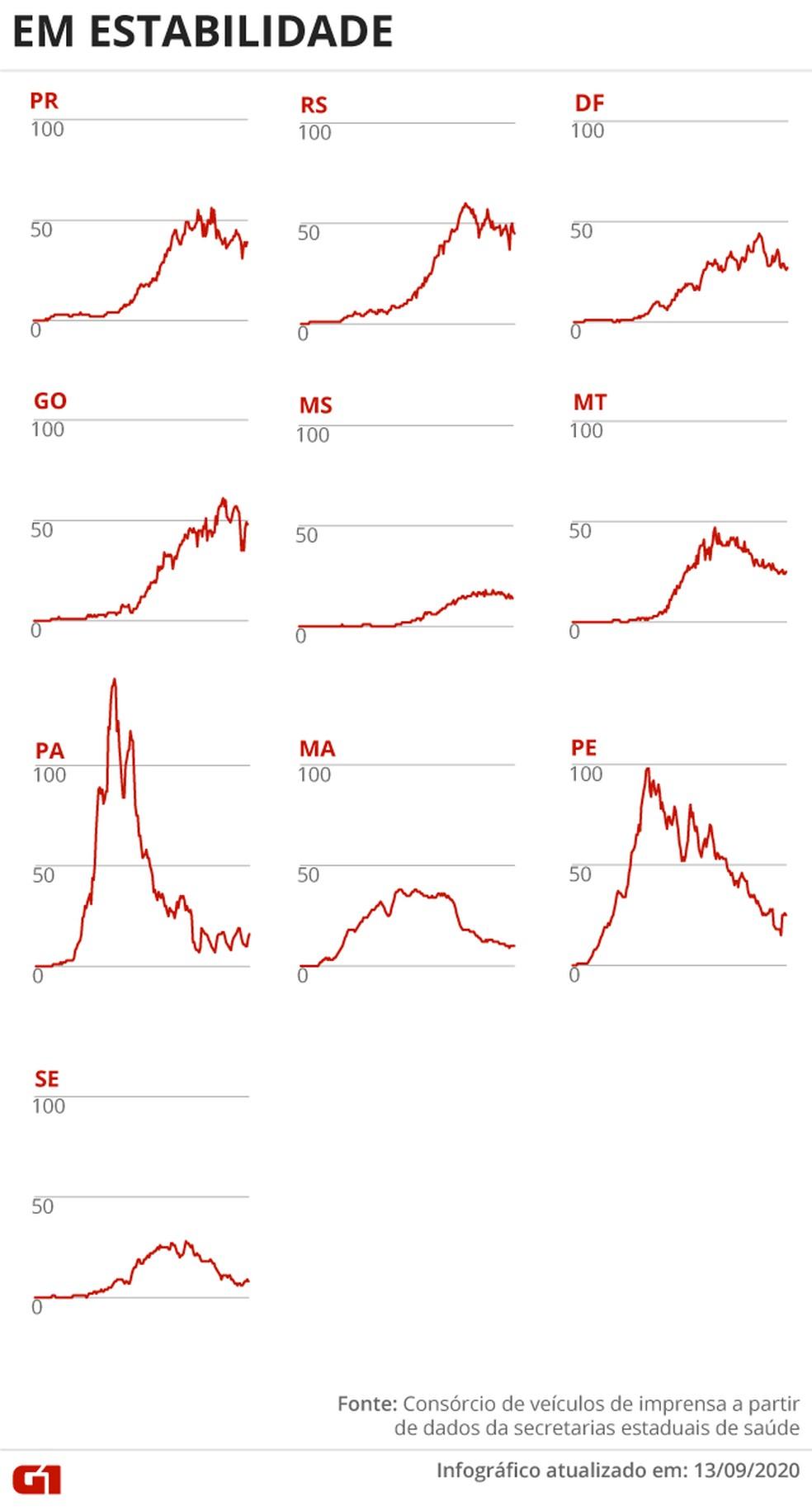 Estados com a média de mortes em estabilidade — Foto: Arte G1