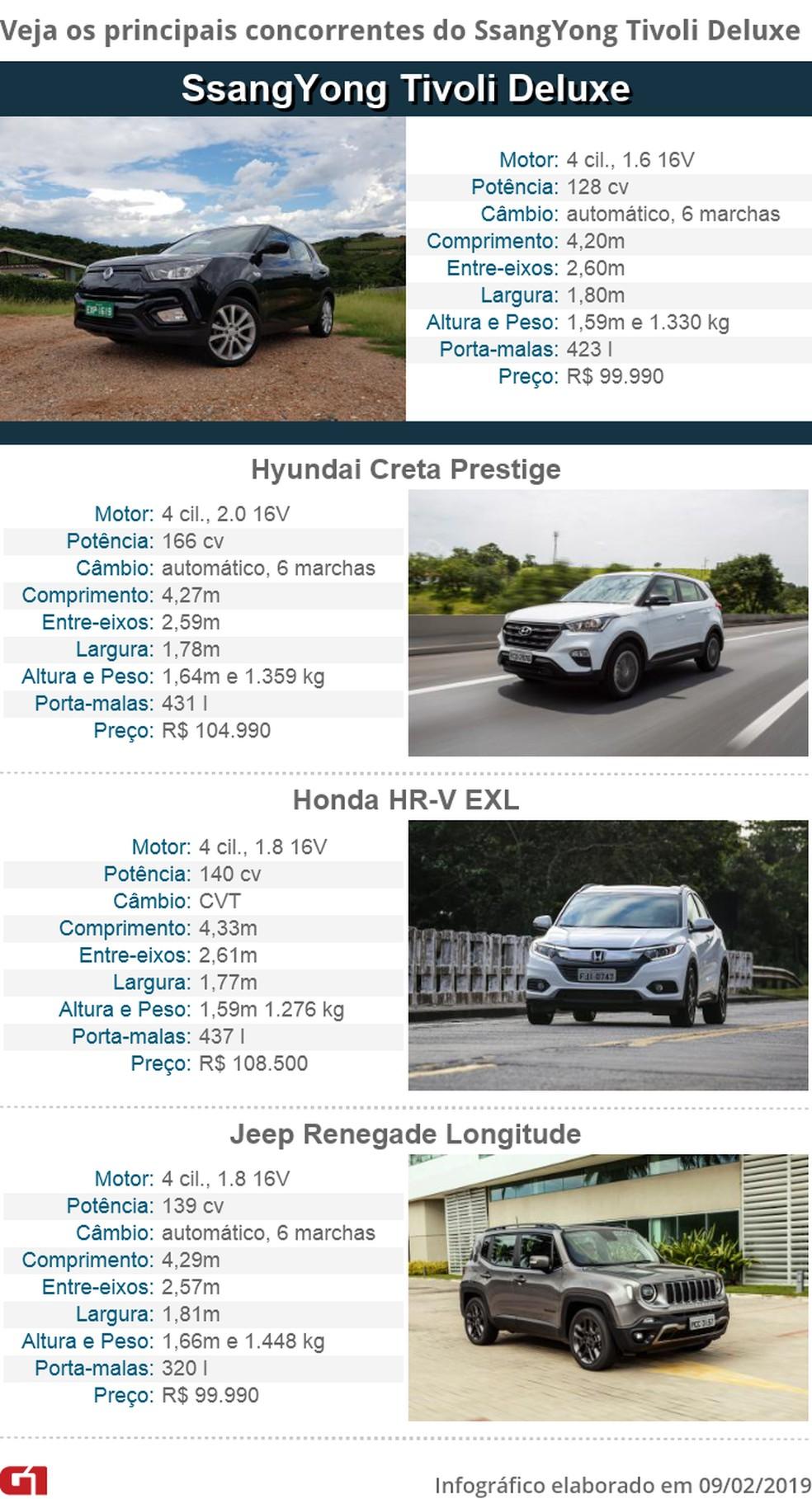 Tabela de concorrentes do SsangYong Tivoli — Foto: Guilherme Fontana/G1 e Divulgação