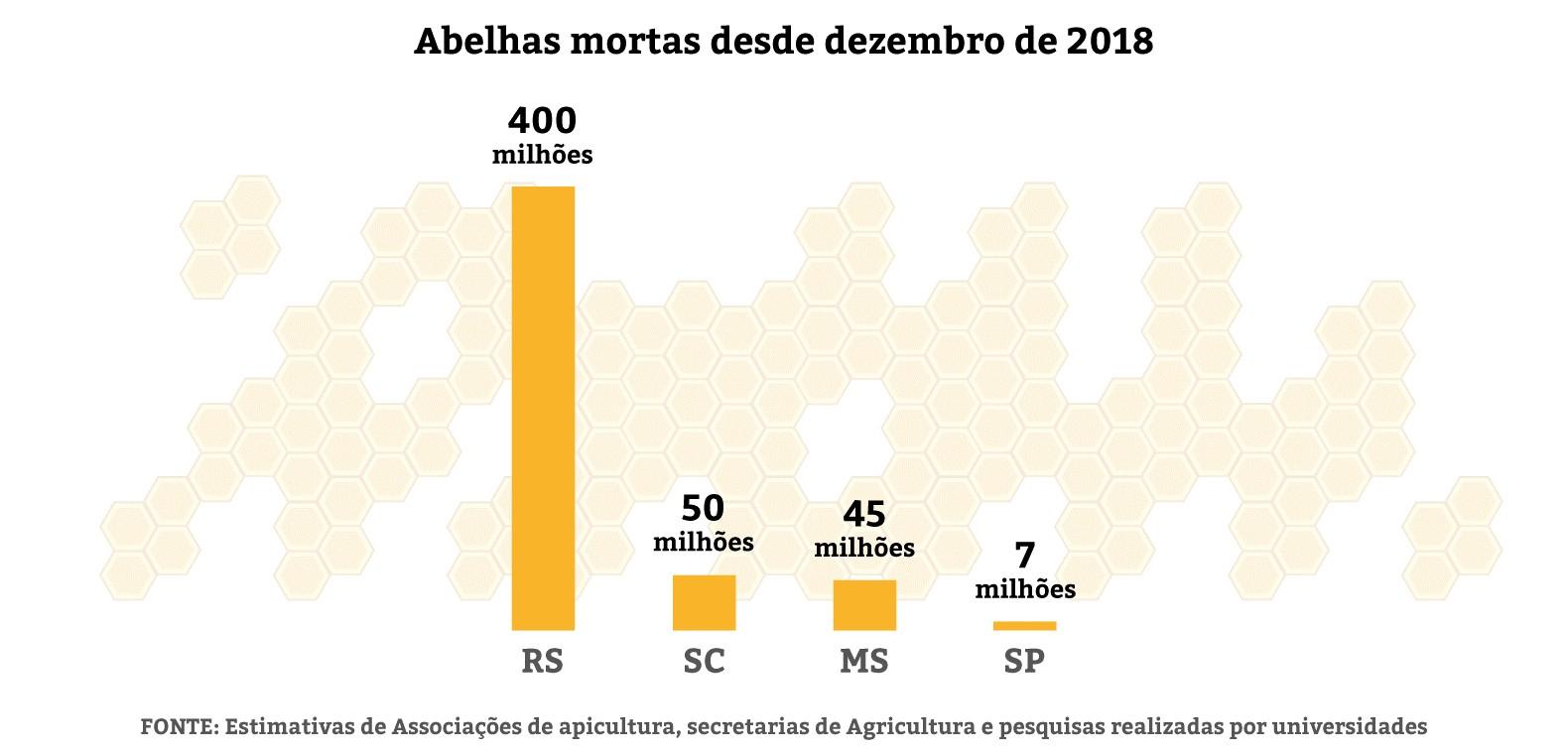 Número de abelhas mortas por estado (Foto: Agência Pública)