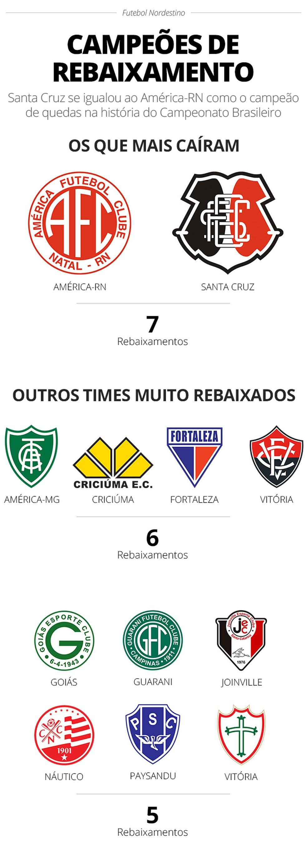 0839f0cb2d6ec Santa Cruz se iguala ao América-RN como campeão de rebaixamentos no ...