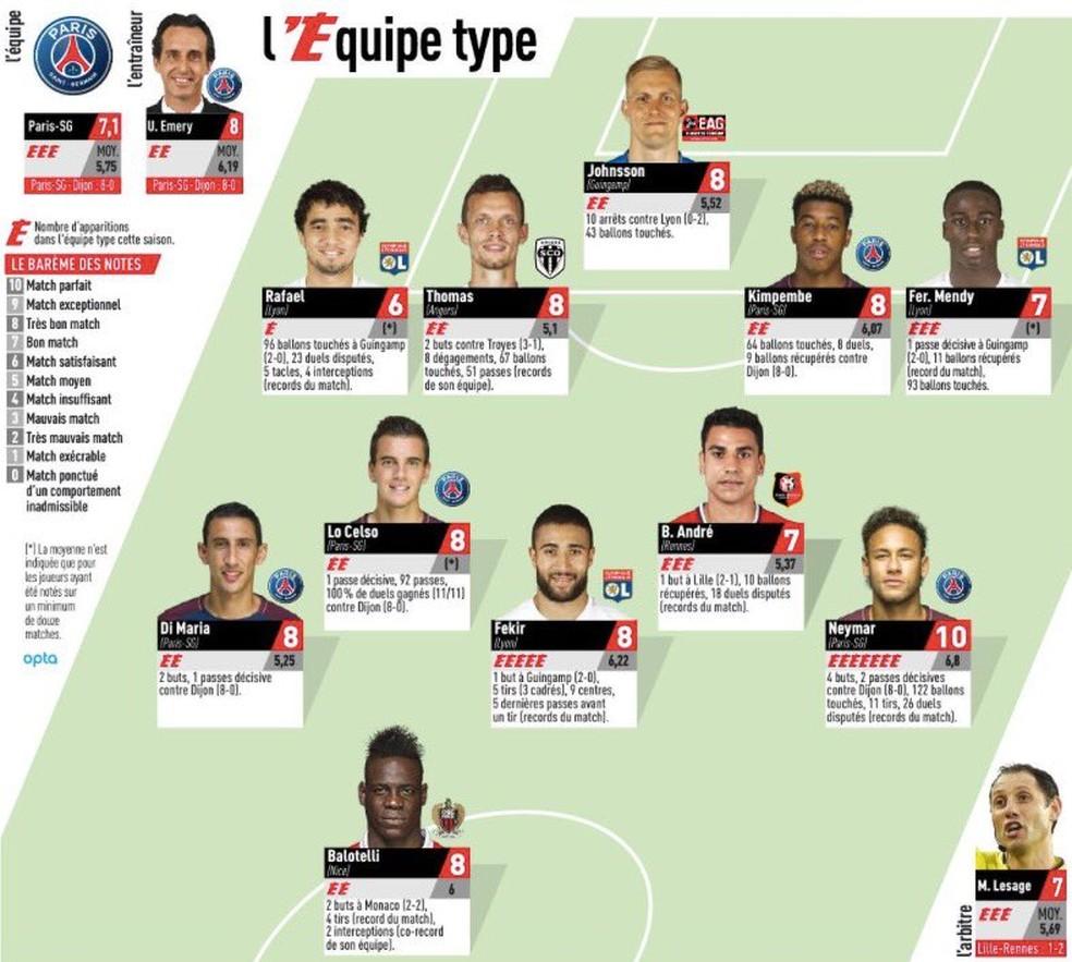 Seleção da rodada do Francês, segundo o