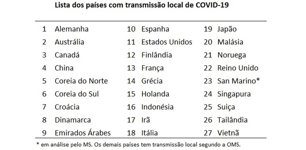 27 países aparecem na lista de transmissão local.  — Foto: OMS / Divulgação