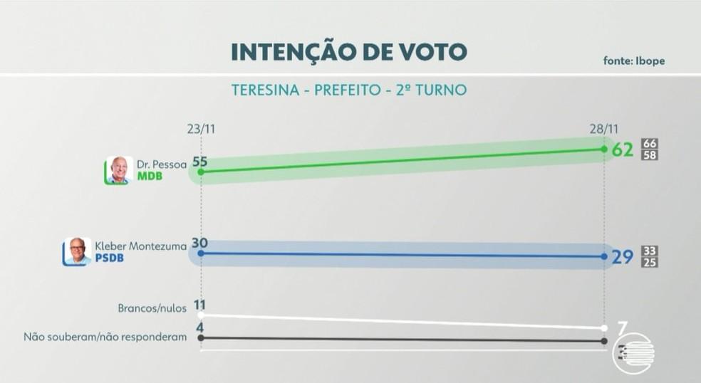 Intenção de votos para a Prefeitura de Teresina — Foto: Reprodução/TV Clube