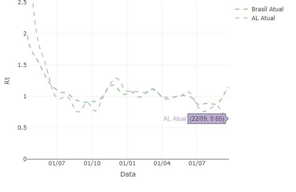 Taxa de transmissão da Covid-19 em Alagoas no dia 22 de setembro, segundo o Covid-19 Analytics — Foto: Reprodução/Covid-19 Analytics