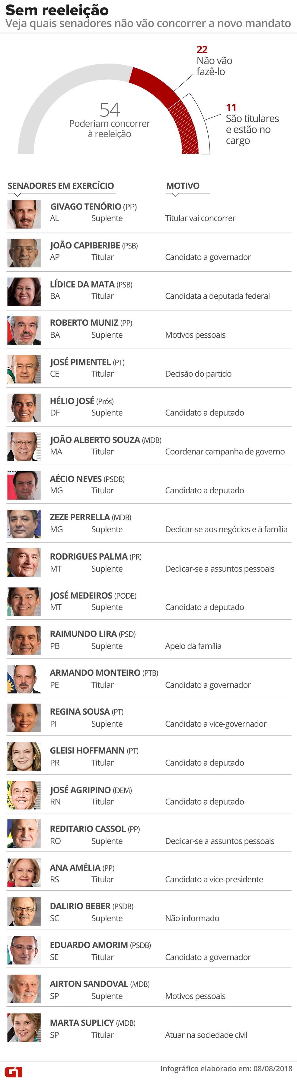 Senadores que poderiam concorrer a novo mandato em 2018, mas desistiram (Foto: Roberta Jaworski/G1)
