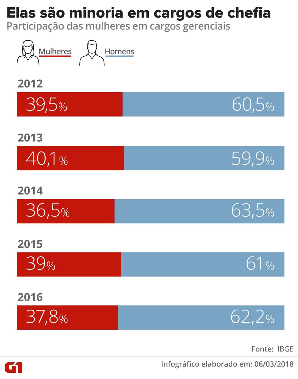 Infográfico mostra proporção de mulheres e homens em cargos de chefia (Foto: Alexandre Mauro/G1)
