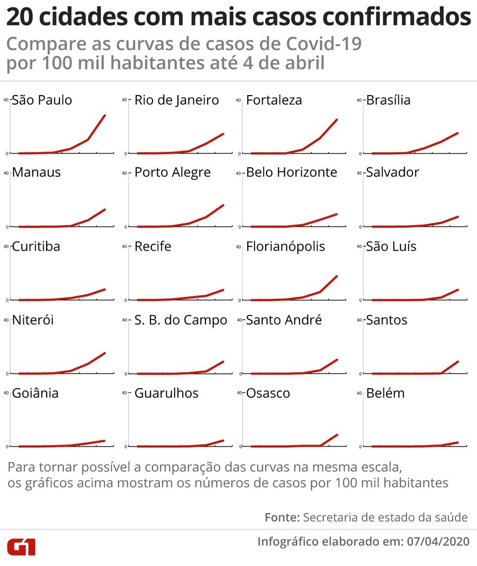 Comparação das curvas de Covid-19 em 20 cidades (dados por 100 mil habitantes) — Foto: Guilherme Pinheiro/G1
