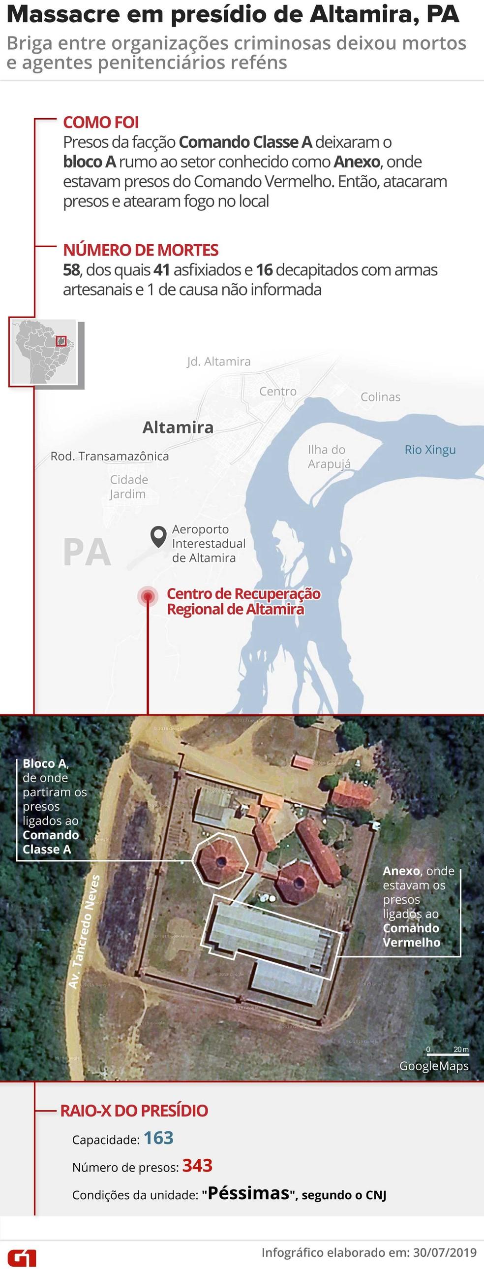 pa rebeliao altamira v3 - 26 dos 62 detentos mortos em massacre de Altamira eram presos provisórios