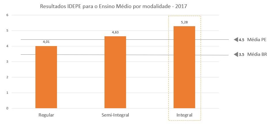 Gráfico 7 – Resultado Idepe Ensino Médio por modalidade - 2017