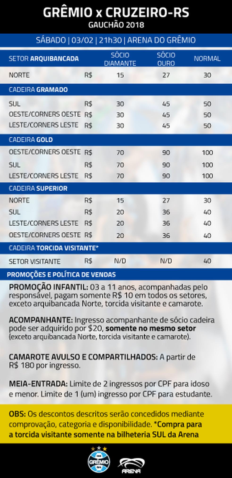 Ingressos Grêmio x Cruzeiro (Foto: Divulgação)