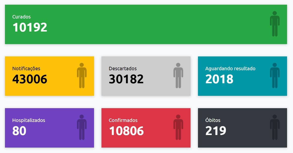 Presidente Prudente registra mais duas mortes e total de óbitos por Covid-19 chega a 219