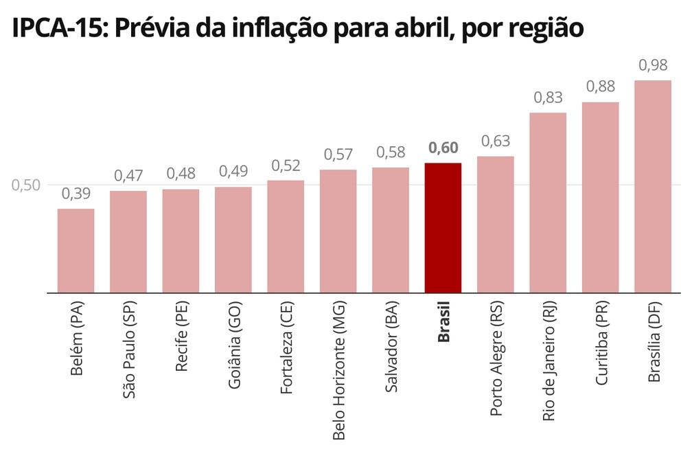 Todas as regiões pesquisadas pelo IBGE tiveram alta do IPCA-15 em abril — Foto: Economia/G1