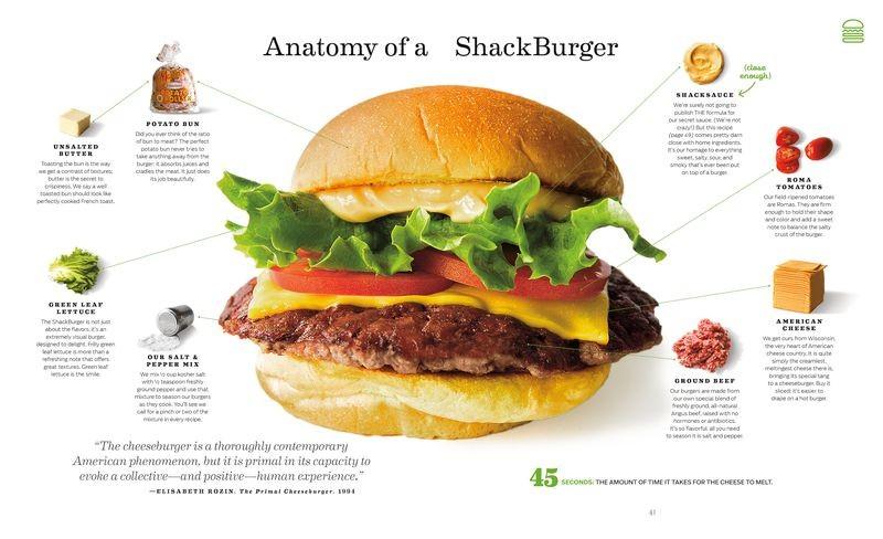 Anatomia de um hambúrguer Shake Shack