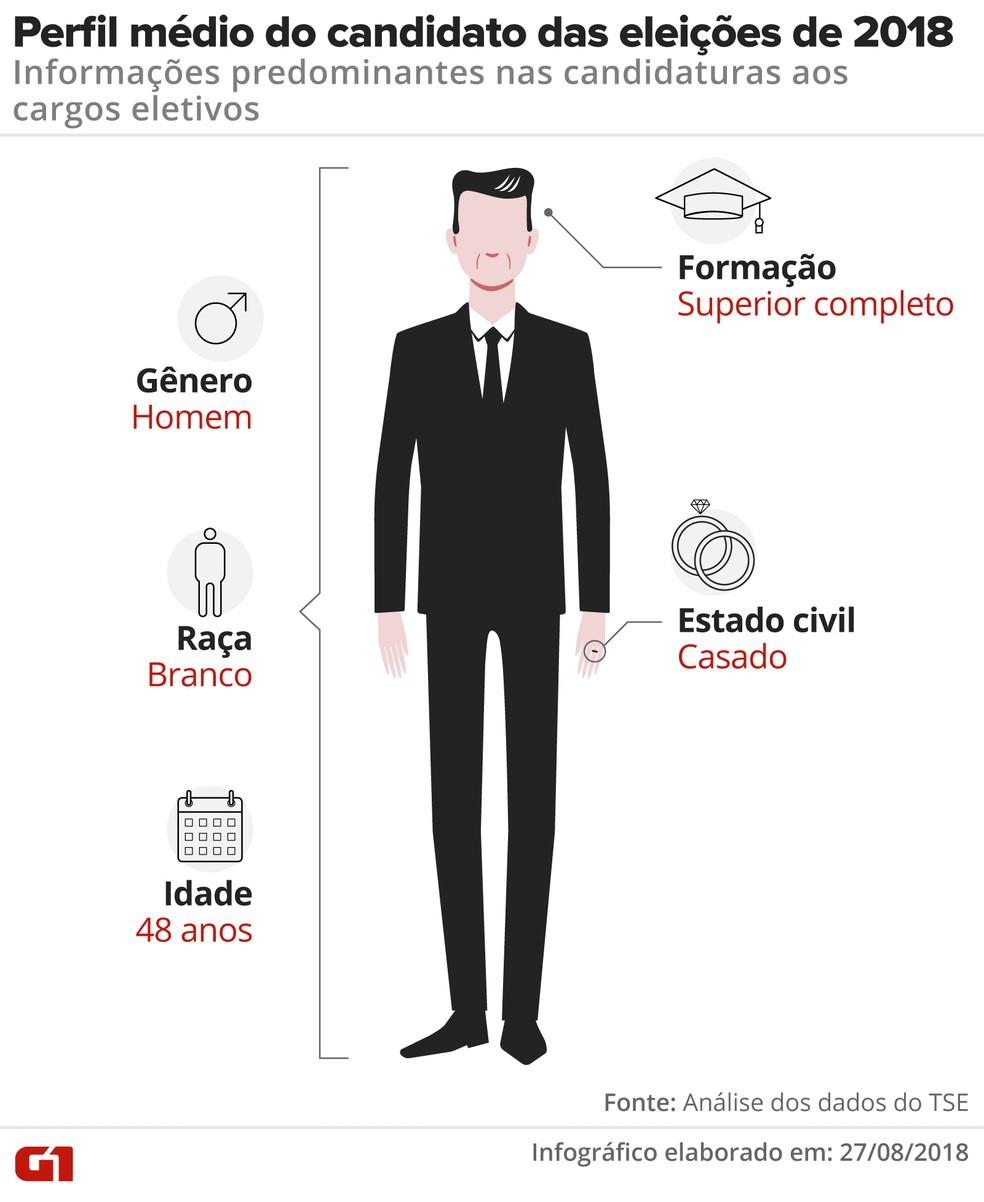 Perfil médio do candidato das eleições de 2018: homem, branco, casado, aos 48 anos, com ensino superior completo (Foto: Alexandre Mauro / Arte)