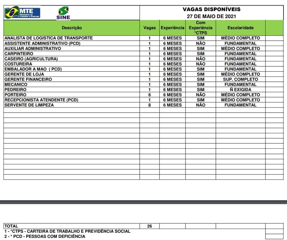Sine Acre oferta 26 vagas de emprego para esta sexta-feira (28) — Foto: Divulgação/Sine Acre