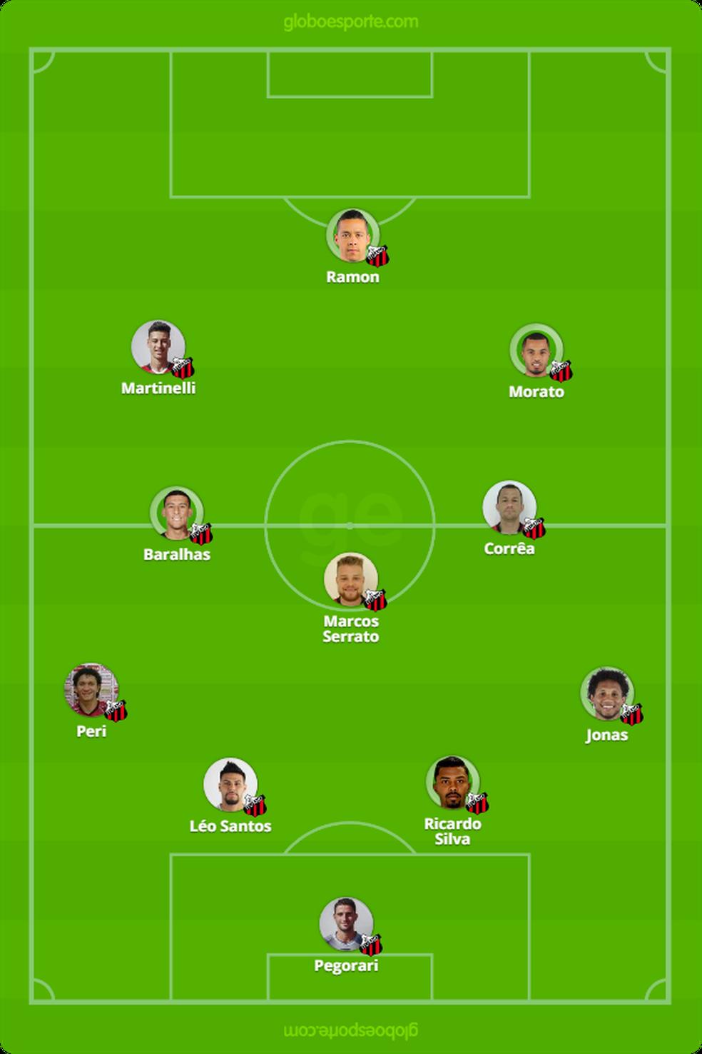 Provável Ituano contra o São Paulo, no jogo de volta das quartas do Paulistão 2019 — Foto: GloboEsporte.com