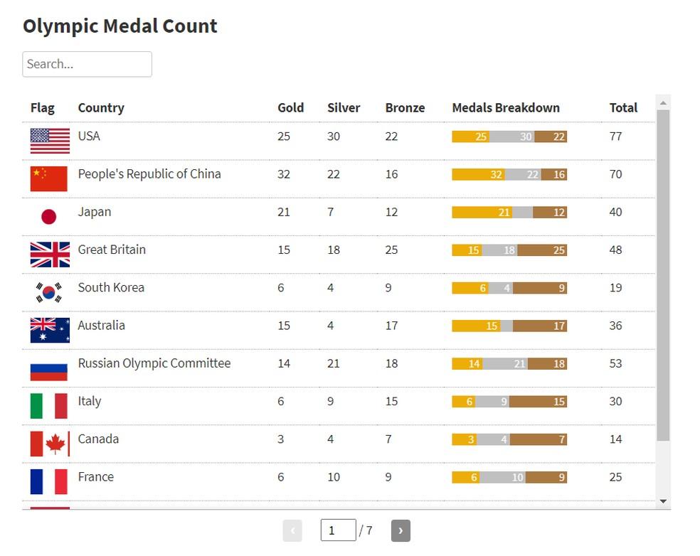 Quadro de medalhas da rede de televisão Fox News mostra os EUA acima da China nas Olimpíadas e uma tabela sem ranking — Foto: Reprodução/FoxNews.com