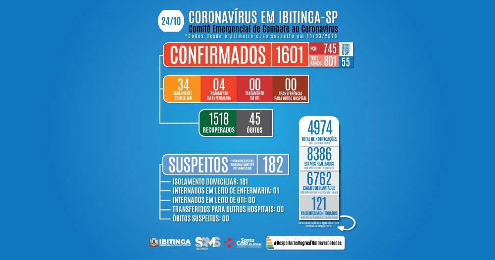 Mortes confirmadas por Covid-19 no centro-oeste paulista neste sábado, 24 de outubro
