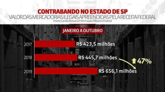 Apreensões de mercadorias ilegais crescem 47% em SP entre janeiro e outubro de 2019