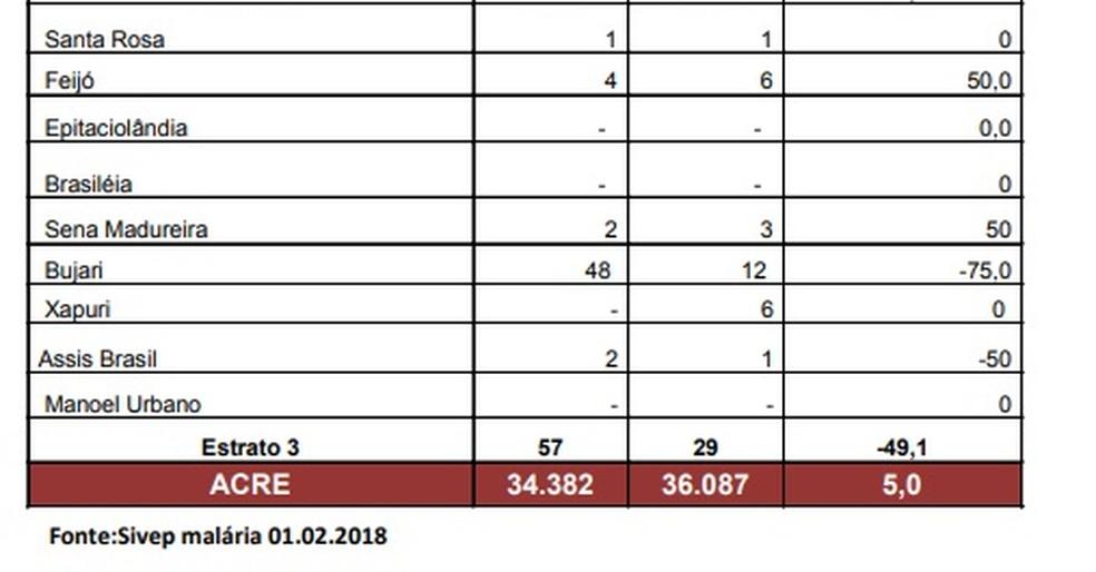 Dados foram divulgados nesta terça-feira (10) pela Secretaria de Estado de Saúde do Acre (Foto: Reprodução)