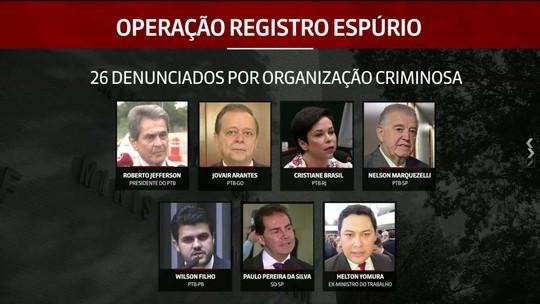 PGR denuncia Jefferson, Cristiane Brasil, ex-ministro e mais 23 por supostas fraudes no Ministério do Trabalho
