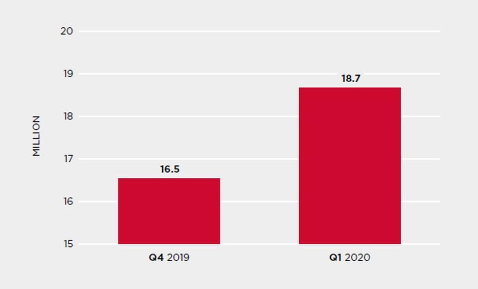 Volume de ataques a honeypots da Symantec nos últimos seis meses — Foto: Divulgação/Symantec