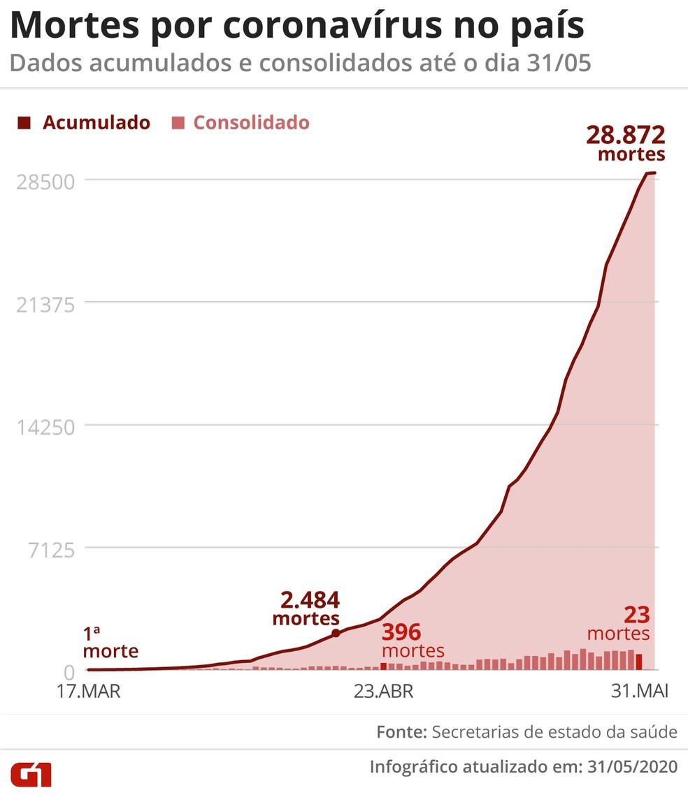 Arte mostra total de mortos por coronavírus no país em 31 de maio — Foto: Arte/G1