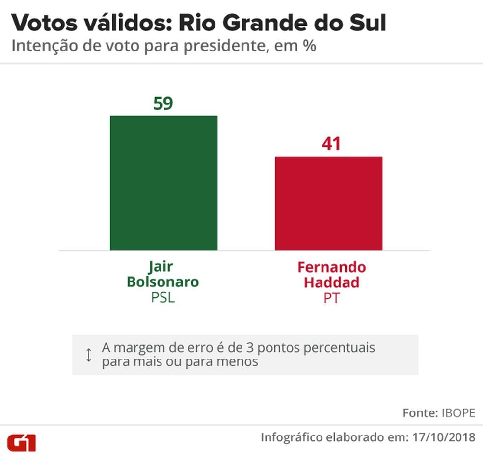 Pesquisa Ibope - 2º turno - Rio Grande do Sul - votos válidos no estado  — Foto: Arte/G1