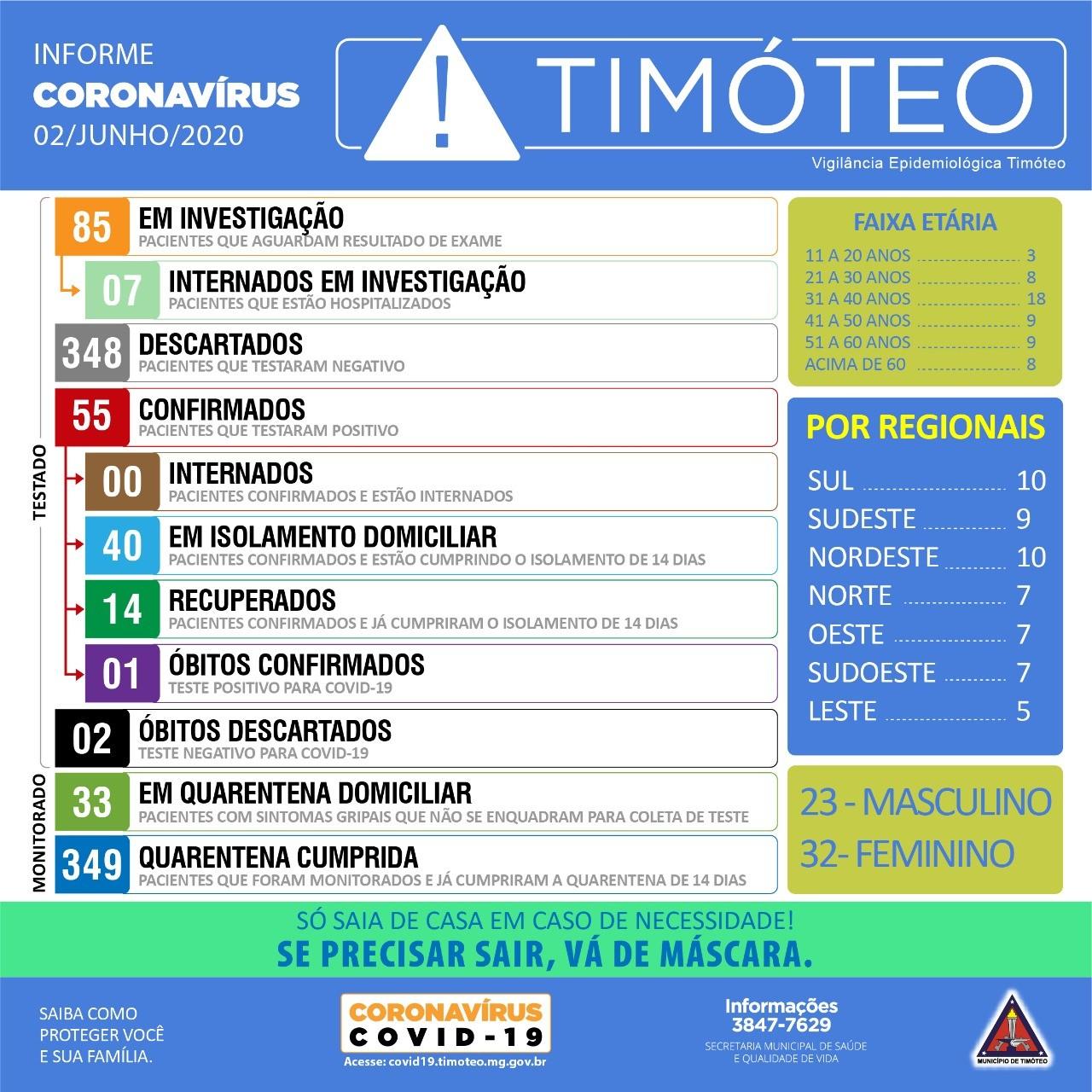 Prefeitura de Timóteo confirma três novos casos de Covid-19 e total chega a 55