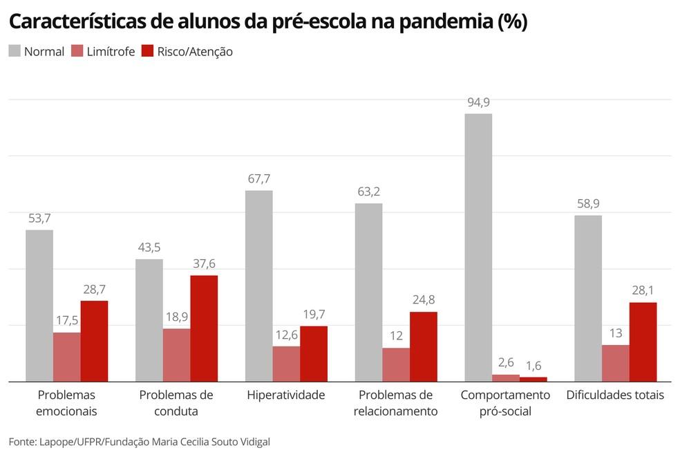Infográfico mostra as capacidades e dificuldades das crianças da pré-escola na pandemia, de acordo com a pesquisa da UFRJ e da Fundação Maria Cecilia Souto Vidigal — Foto: G1