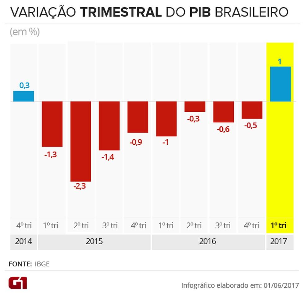 Últimos resultados do PIB divulgados pelo IBGE, na comparação com o trimestre imediatamente anterior (Foto: Arte/G1)