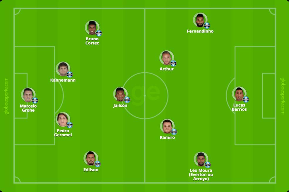 Grêmio com Jailson no 4-1-4-1 (Foto: Infoesporte)