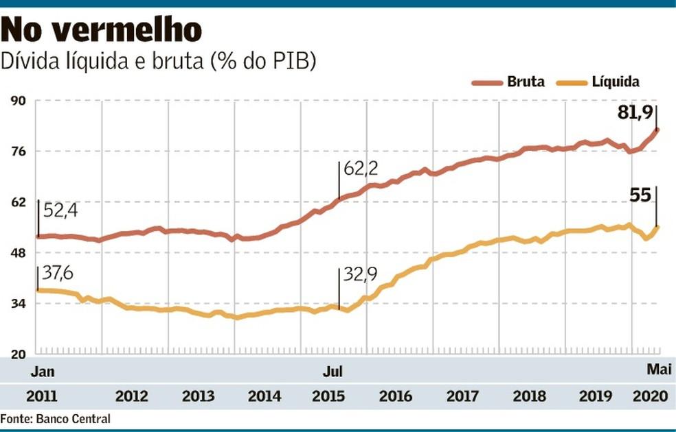 Dívida bruta bate recorde e vai a 81,9% do PIB   Brasil   Valor Econômico