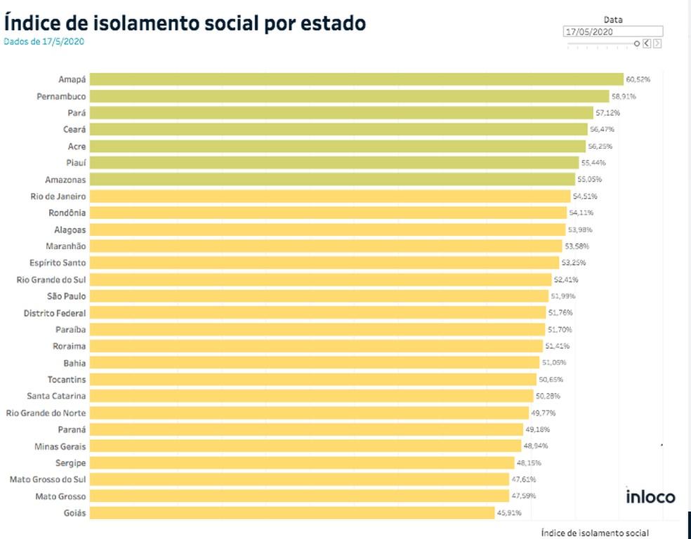 Ranking de isolamento social por estado — Foto: Divulgação