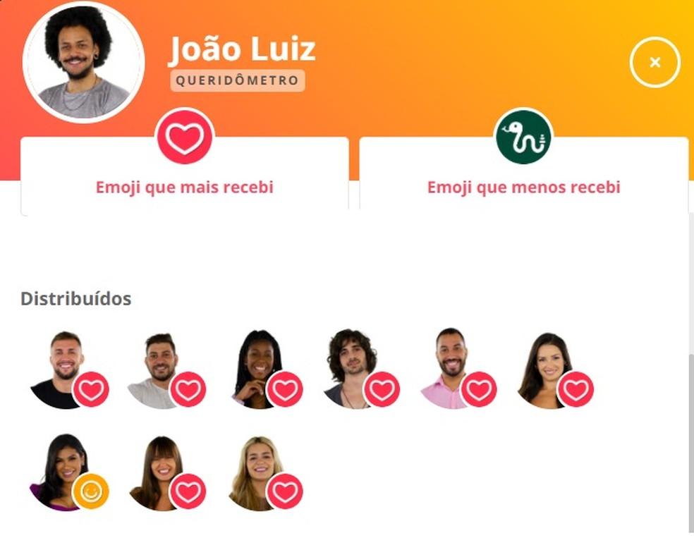 Queridômetro João Luiz BBB21 12/04 — Foto: Gshow