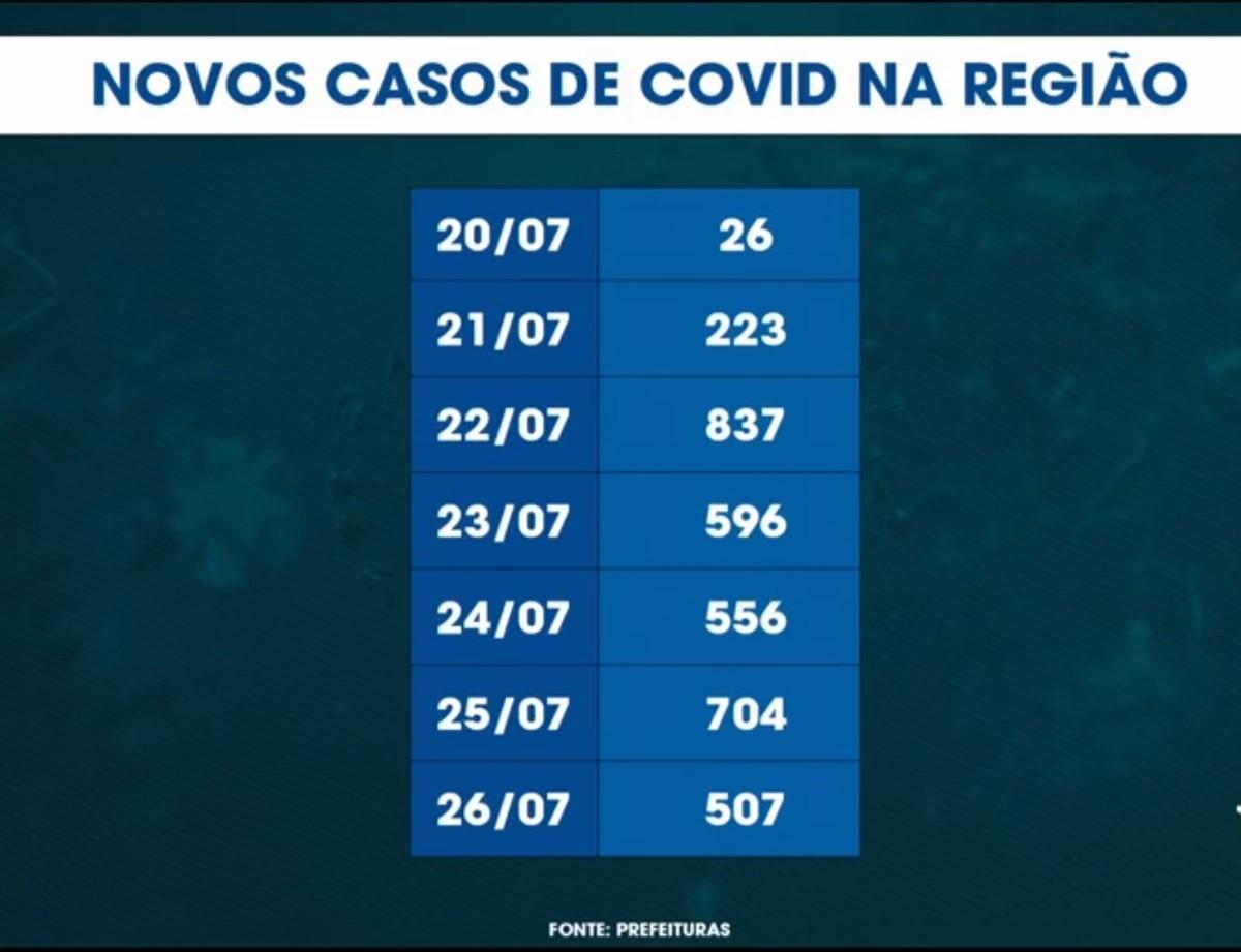 Estado mantém Vale do Paraíba na fase laranja do Plano São Paulo – G1
