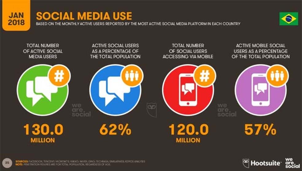 Os brasileiros estão muito presentes nas redes sociais: 62% da população (Foto: Divulgação/ We Are Social)