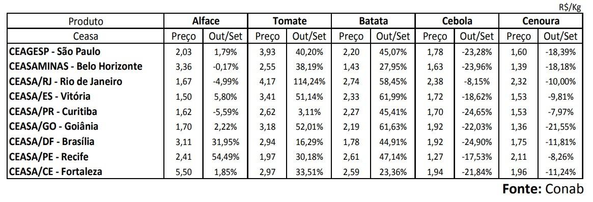 tabela-prohort-hortalicas-outubro (Foto: Reprodução/Conab)