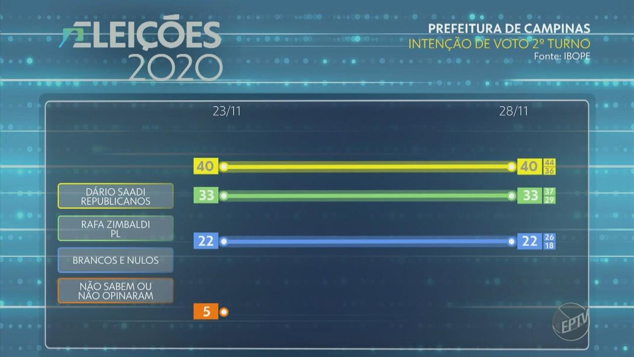 Ibope para 2º turno em Campinas, intenções de voto: Dário Saadi, 40%; Rafa Zimbaldi, 33%
