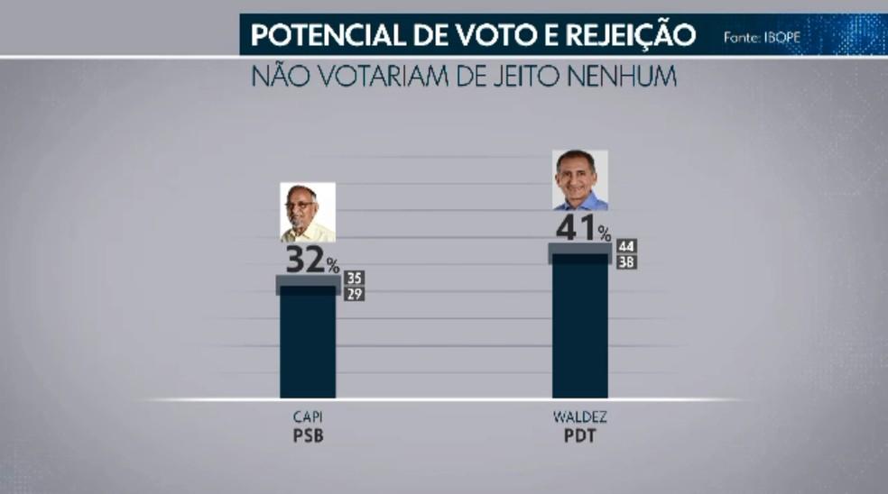 Ibope divulga o índice de rejeição dos candidatos para o governo do Amapá — Foto: Rede Amazônica/Reprodução