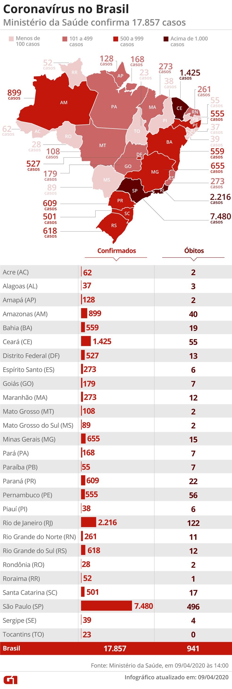 Casos de coronavírus registrados no Brasil até 9 de abril de 2020 — Foto: Guilherme Pinheiro/G1