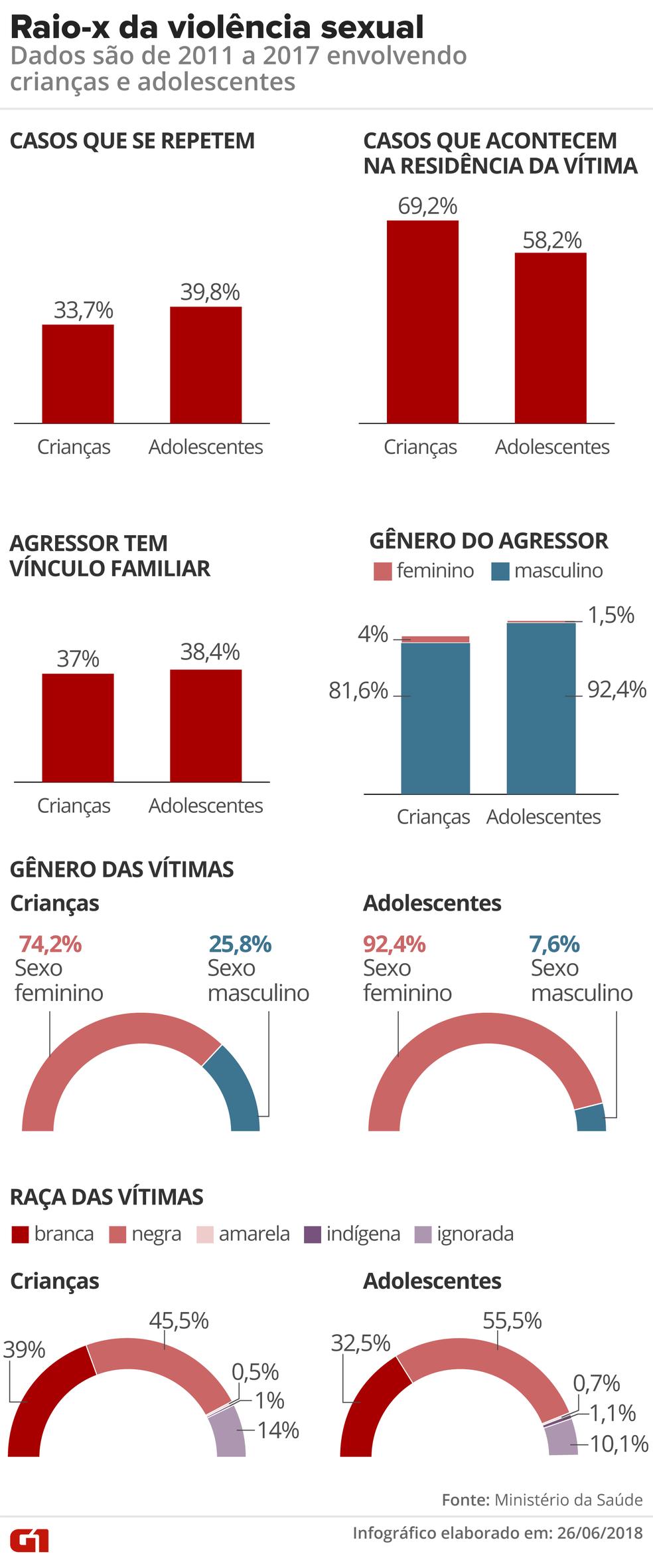 Raio-X da violência sexual contra crianças e adolescentes no Brasil (Foto: Claudia Peixoto/Arte G1)